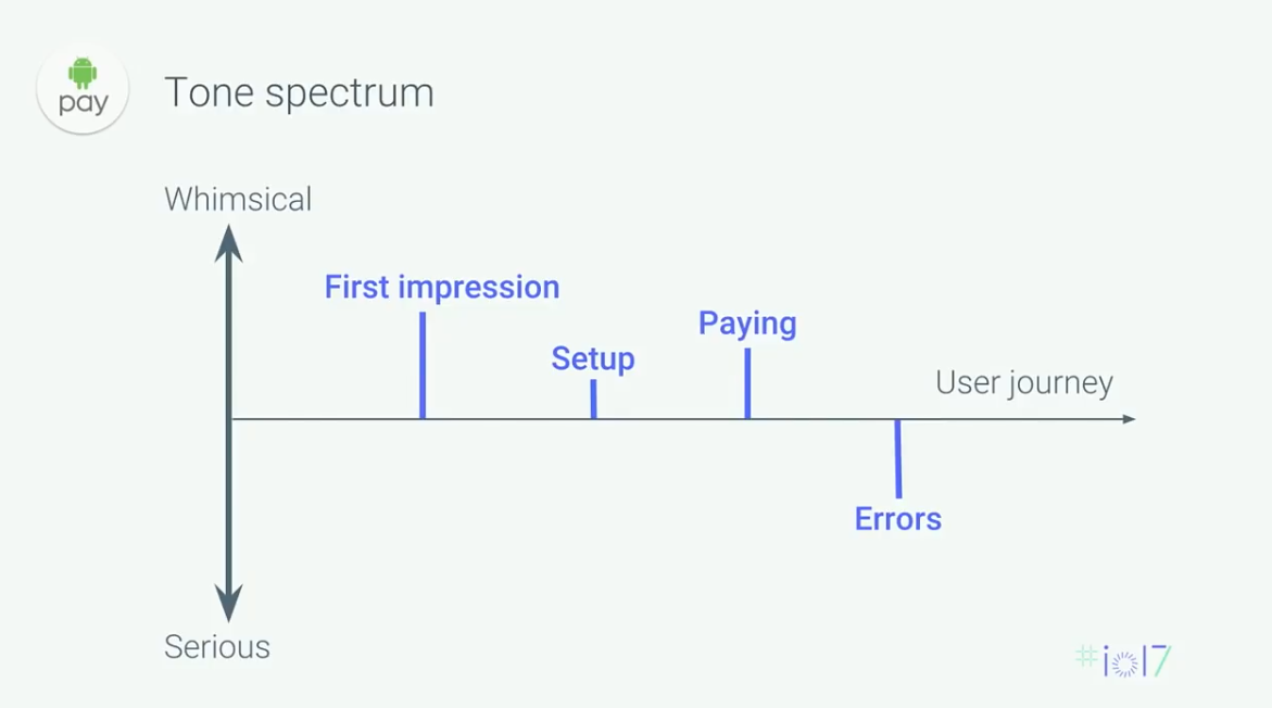 UX-writing Android Pay Tone spectrum